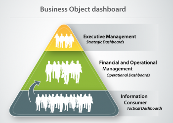 iConnext Consulting | Business object dashboard