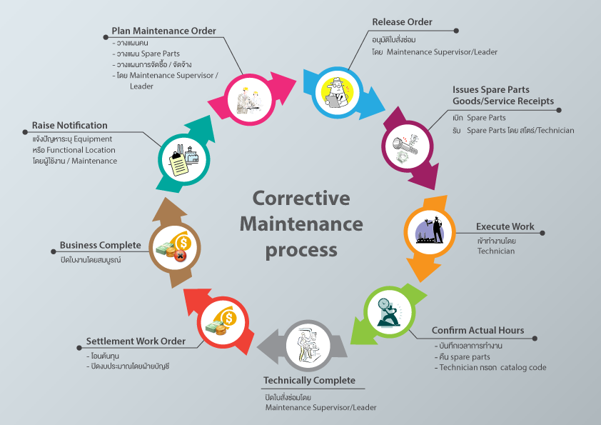 iConnext Consulting | Corrective maintenance process
