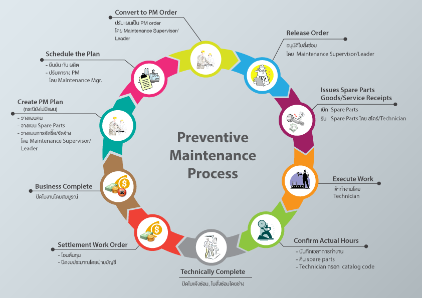 iConnext Consulting | Preventive maintenance process