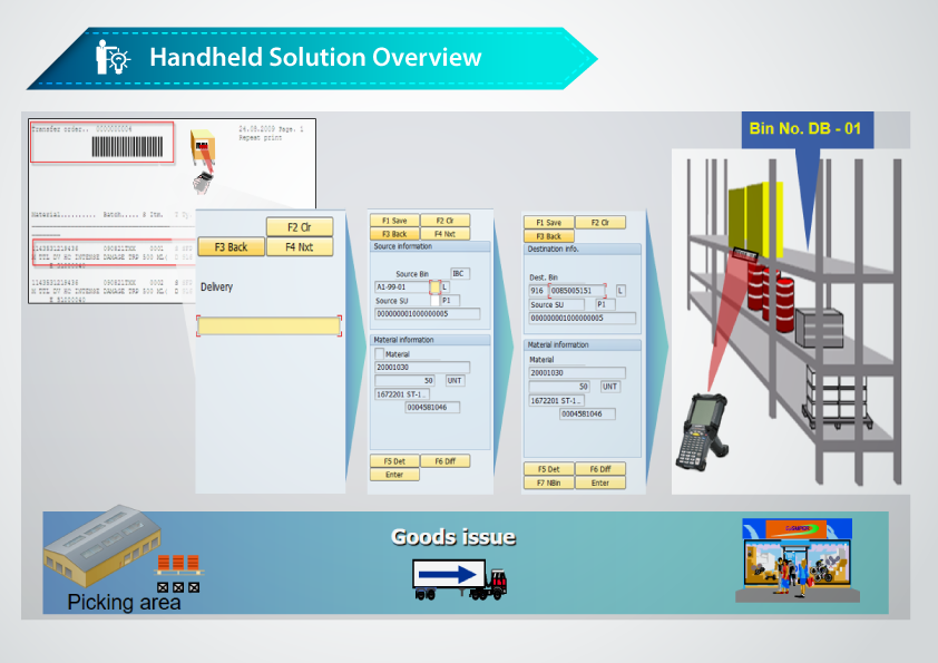 iConnext Consulting | Handheld solution overview