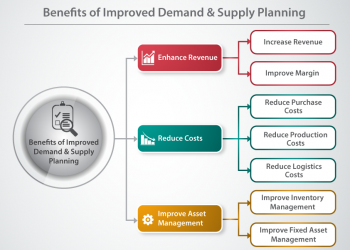 iConnext Consulting | Benefits of improved demand & Supply planning